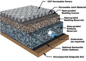 Example of Permeable Construction